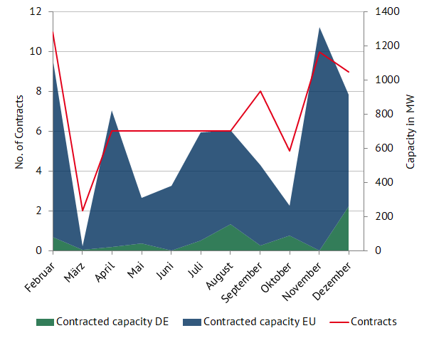 PPA contract conclusions in Germany and the EU in 2020 (source: Energy Brainpool)