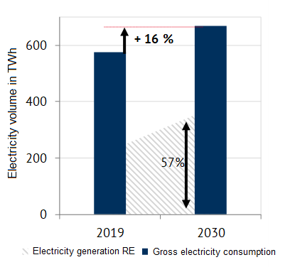 Assumption on the development of electricity demand until 2030 and resulting green electricity gap (Source: Energy Brainpool), small-scale PV-systems