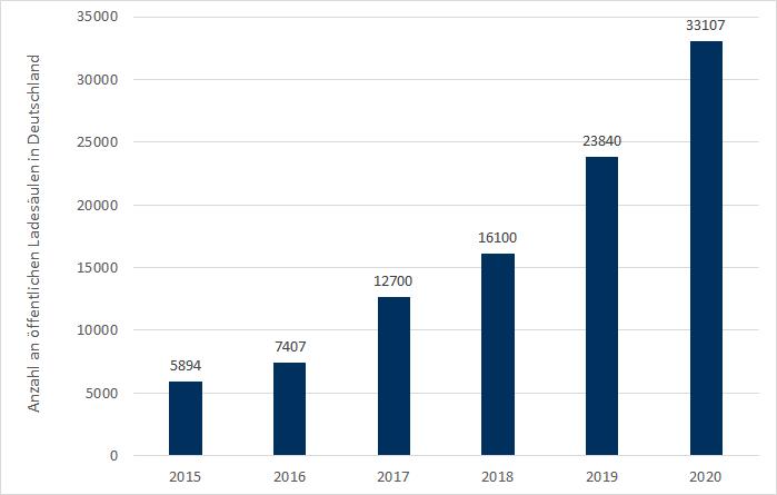 Anzahl an öffentlichen Ladesäulen in Deutschland 2015 bis 2020 (Quelle: Energy Brainpool), E-Mobilität