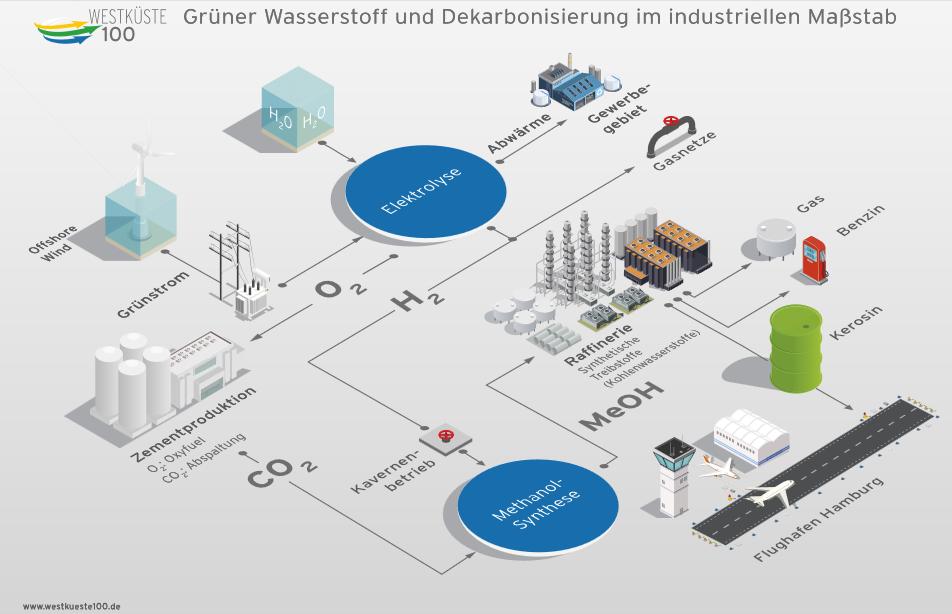 Wasserstoffregionen und Förderprogramme in Deutschland (Quelle: EMCEL), Wasserstoff, Energy Brainpool