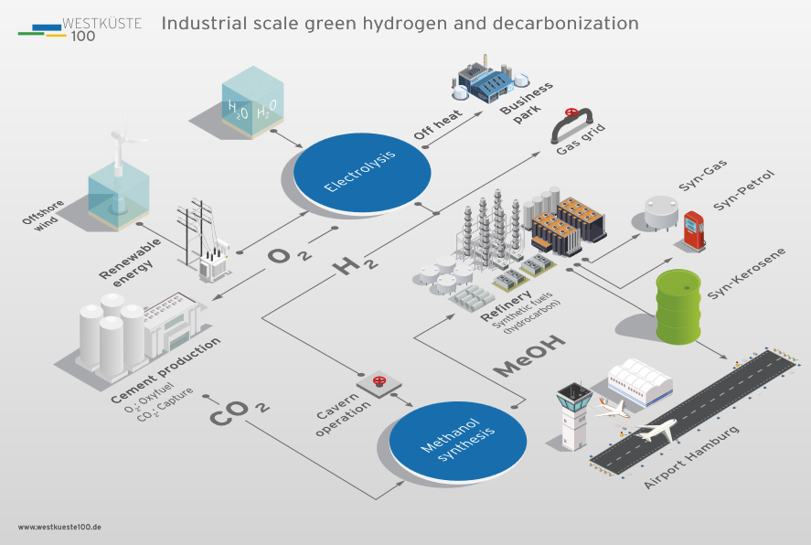 green hydrogen and decarbonisation on an industrial scale , Energy Brainpool