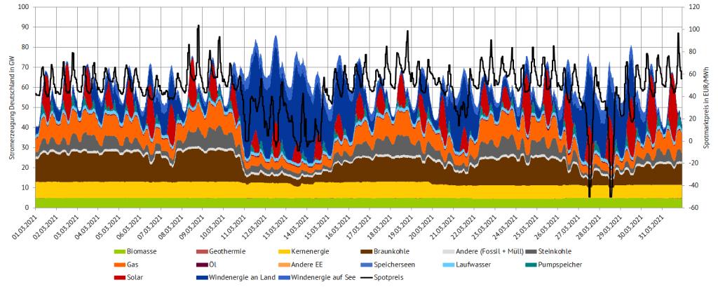 Stromerzeugung und Day-Ahead-Preise im März 2021 in Deutschland (Quelle: Energy Brainpool), März