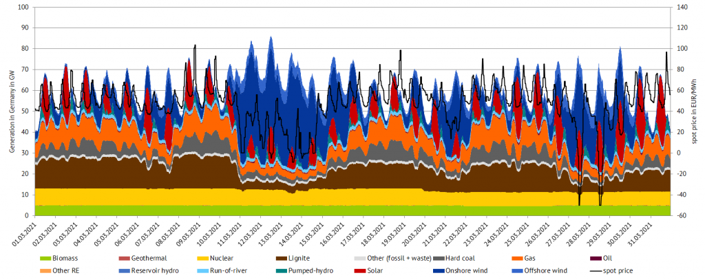 power generation and day-ahead prices in Germany in March 2021 (source: Energy Brainpool), March