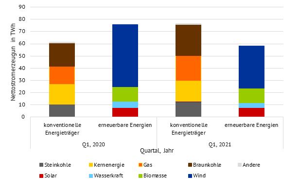 Nettostromerzeugung des ersten Quartals nach Erzeugungsart in 2020 und 2021(Quelle: Energy Brainpool) März