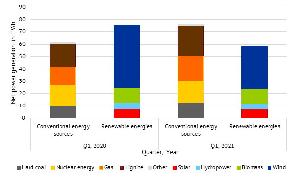 net power generation in the first quarter by type of generation in 2020 and 2021 in Germany (source: Energy Brainpool)., March