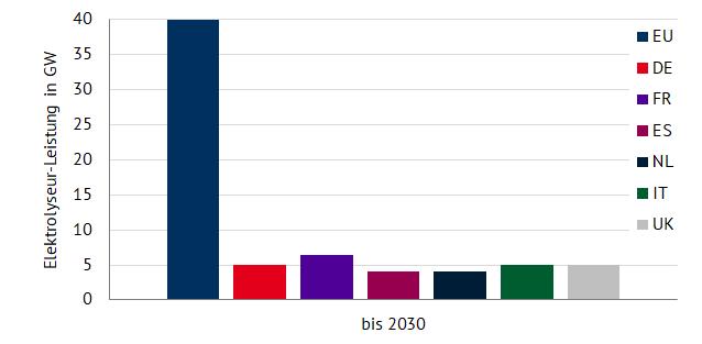 Ausbauziele der Elektrolyseur-Leistung ausgewählter europäischer Länder (Quelle: Energy Brainpool) Wasserstoff