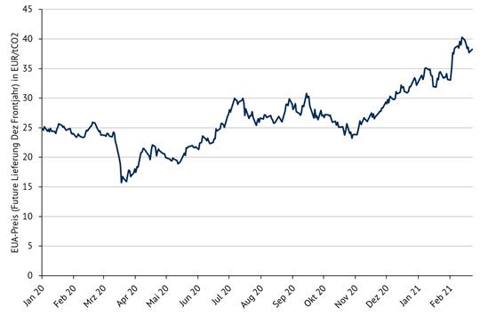Entwicklung der EUA-Preise von Januar 2020 bis Februar 2021, Energy Brainpool, Wasserstoff