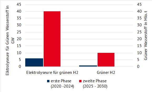 geplante installierte Leistung von Elektrolyseuren in GW (links) und Mengen von grünem Wasserstoff in Mio. Tonnen (rechts) (Quelle: Energy Brainpool), grüner Wasserstoff