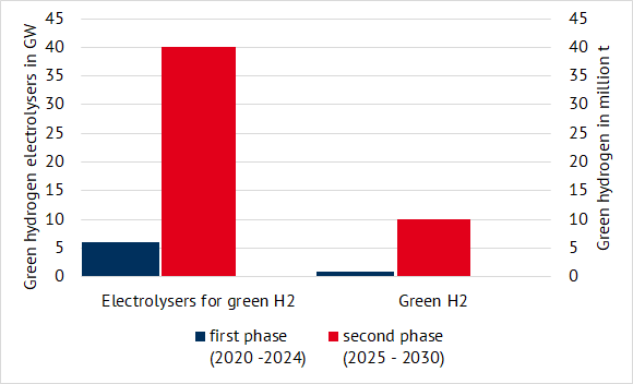 lanned installed capacity of electrolysers in GW (left) and quantities of green hydrogen in million tonnes (right) (source: Energy Brainpool), hydrogen