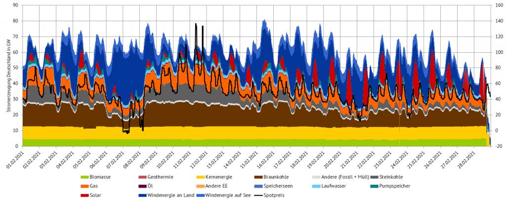 Stromerzeugung und Day-Ahead-Preise im Februar 2021 in Deutschland (Quelle: Energy Brainpool), Wasserstoff