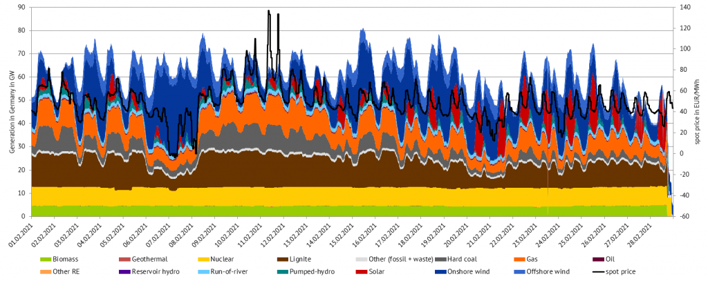 power generation and day-ahead prices in February 2021 in Germany (source: Energy Brainpool)