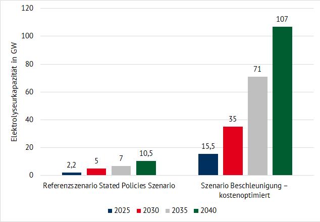 geplante Kapazität der Elektrolyseure je nach Szenario für die Stichjahre 2025, 2030, 2035 und 2040 (kumulativ) (Quelle: Energy Brainpool) grüner Wasserstoff