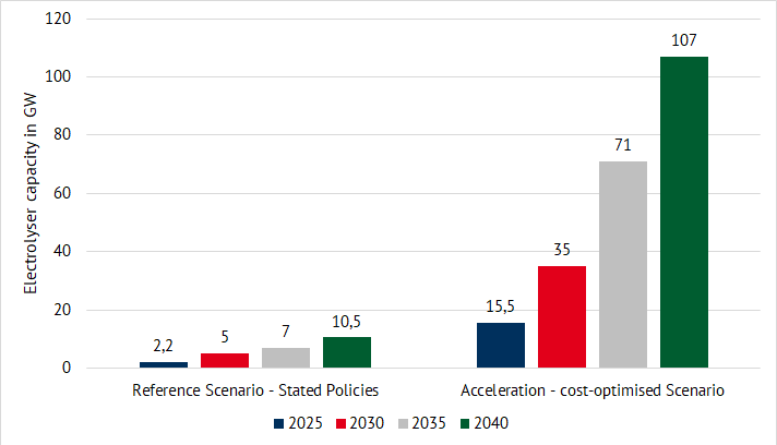planned capacity of electrolysers depending on the scenario for the key years 2025, 2030, 2035 and 2040 (cumulative) (source: Energy Brainpool), hydrogen