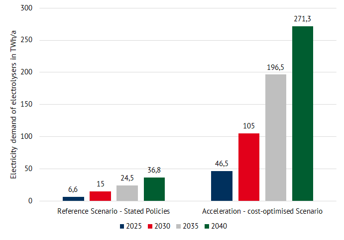 planned electricity demand of the electrolysers depending on the scenario for the key years 2025, 2030, 2035 and 2040 (cumulative) (source: Energy Brainpool), hydrogen