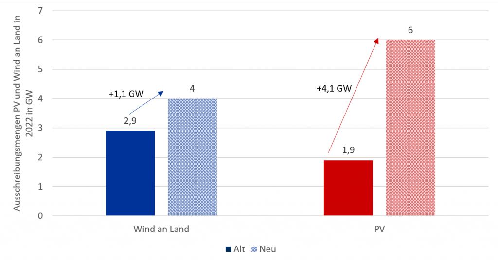Änderung der ausgeschriebenen Mengen für PV und Wind an Land in 2022, Energy Brainpool, April