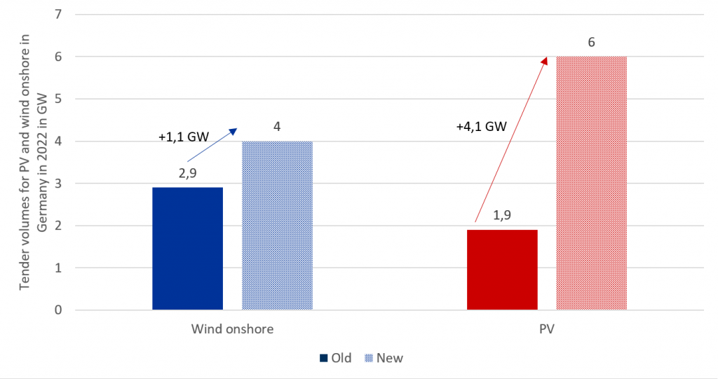 updated and increased tender volumes for renewables in 2022, April, Energy Brainpool