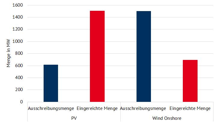 Ausschreibungsergebnisse der Wind- (Februar 2021) und PV-Ausschreibung (März 2021) (Quelle: Energy Brainpool)