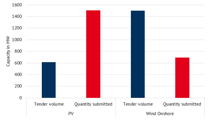 tender results of the wind (February 2021) and PV tender (March 2021) (source: Energy Brainpool)