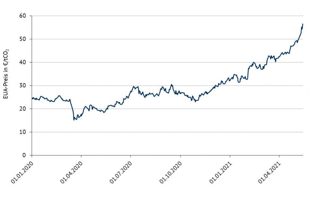 Entwicklung der EU-ETS-Preise von Januar 2020 bis Mitte Mai 2021, Energy Brainpool