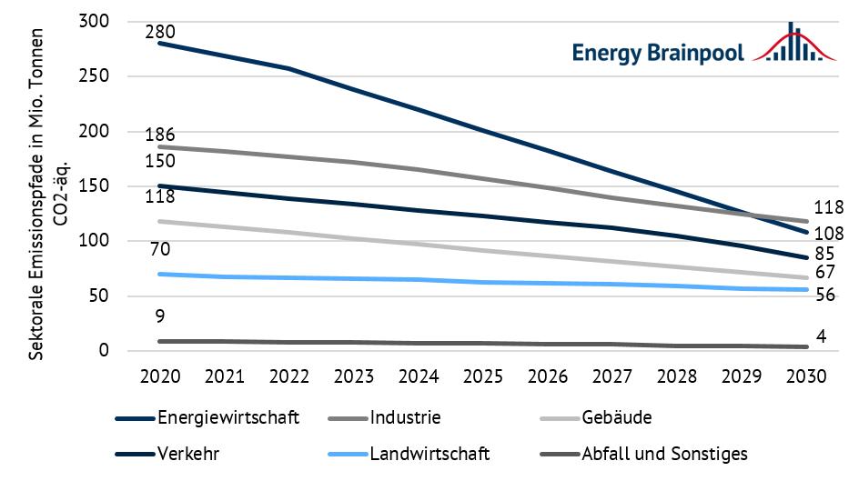 sektorale Emissionsminderungspfade nach dem neuen Klimaschutzgesetz in Mio. Tonnen CO2-Äq. (energiewirtschaftliche Minderungen zwischen 2020 und 2030 linear interpoliert) (Quelle: Energy Brainpool).