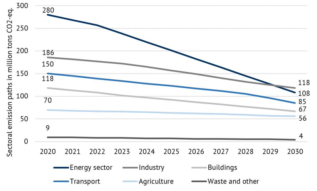 sectoral emission reduction pathways under the new Climate Change Law in Mt CO2 eq. (energy industry reductions linearly interpolated between 2020 and 2030) (Source: Energy Brainpool).