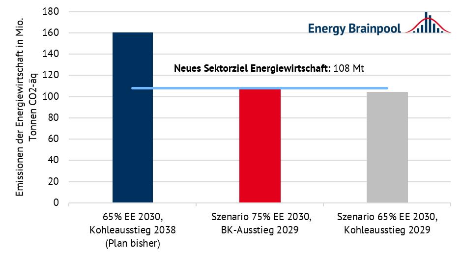 energiewirtschaftliche Emissionen 2030 nach unterschiedlichen Szenarien in Mio. Tonnen CO2 (Quelle: Energy Brainpool)