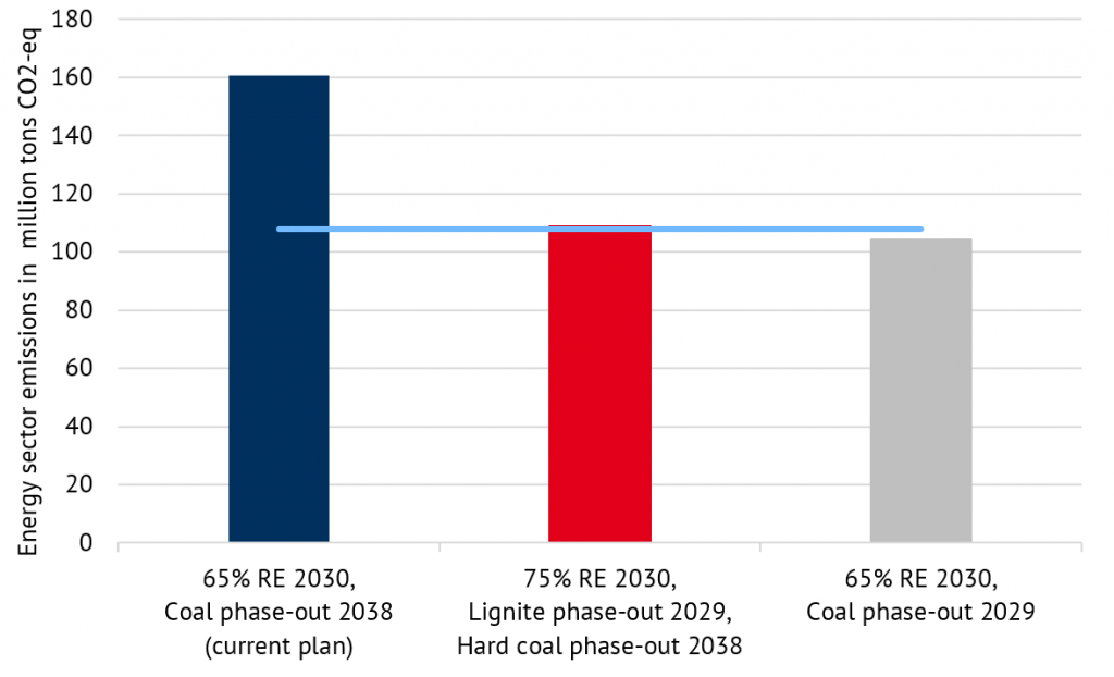 energy industry emissions in 2030 according to different scenarios in million metric tons of CO2 (Source: Energy Brainpool)