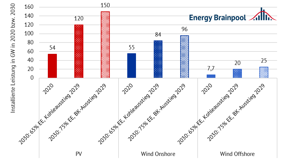 installiere Leistung Photovoltaik (PV), Wind Onshore und Offshore in 2020 sowie in 2030 je Szenario (Quelle: Energy Brainpool)