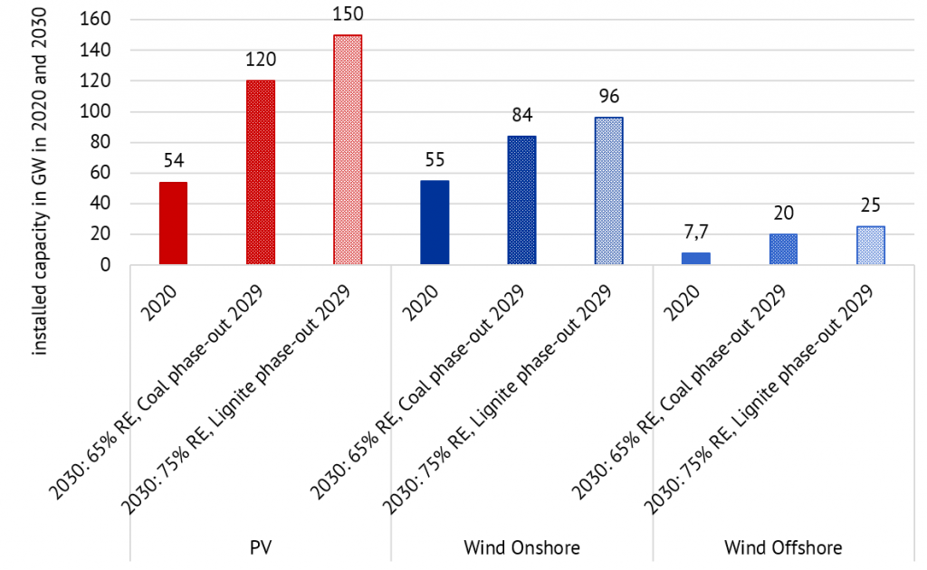 installed capacity of photovoltaic (PV), onshore wind, and offshore wind in 2020 and in 2030 per scenario in GW (source: Energy Brainpool).