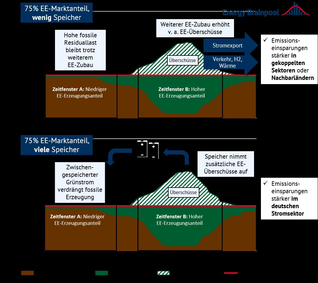 Emissionsminderungseffekte eines weiteren EE-Zubaus bei hohen EE-Marktanteilen mit und ohne umfangreichen Markthochlauf von Stromspeichern (Quelle: Energy Brainpool)