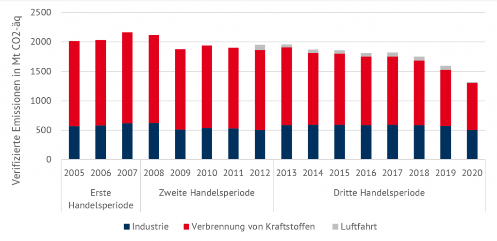 Entwicklung der verifizierten Emissionen von 2005 bis 2020 (Quelle: Energy Brainpool), EU ETS