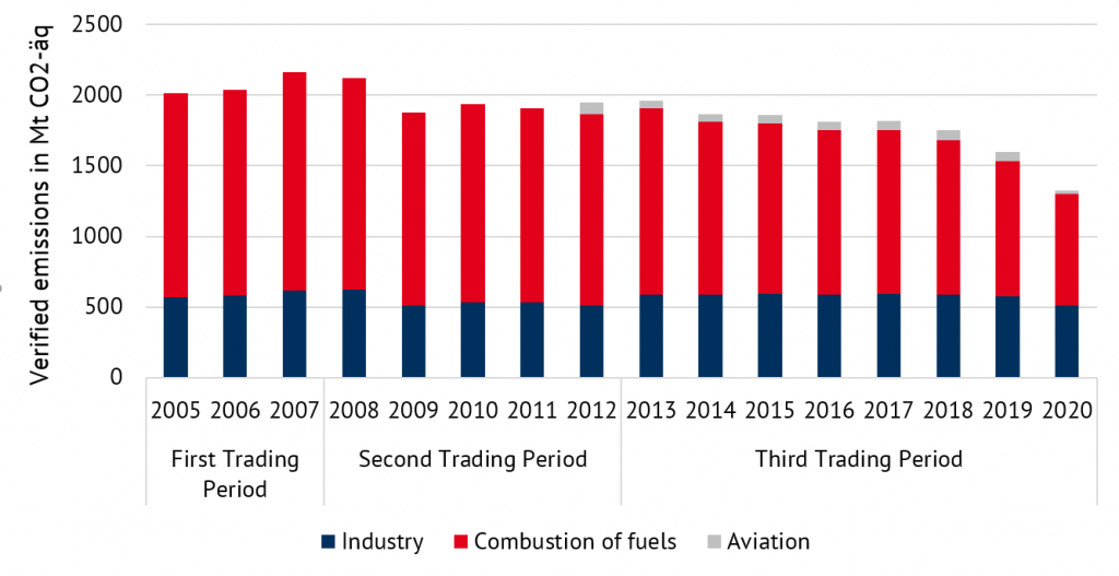 development of verified emissions from 2005 to 2020, Energy Brainpool, EU ETS