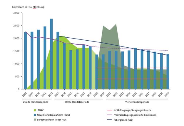 Abbildung 3: Ausblick auf Angebot und Nachfrage von Zertifikaten bis 2030, Energy Brainpool, EU-ETS