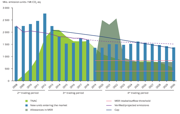 outlook for supply and demand of allowances until 2030, Energy Brainpool, EU ETS