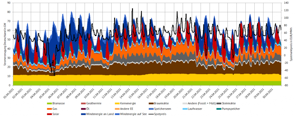 Stromerzeugung und Day-Ahead-Preise im April 2021 in Deutschland (Quelle: Energy Brainpool)
