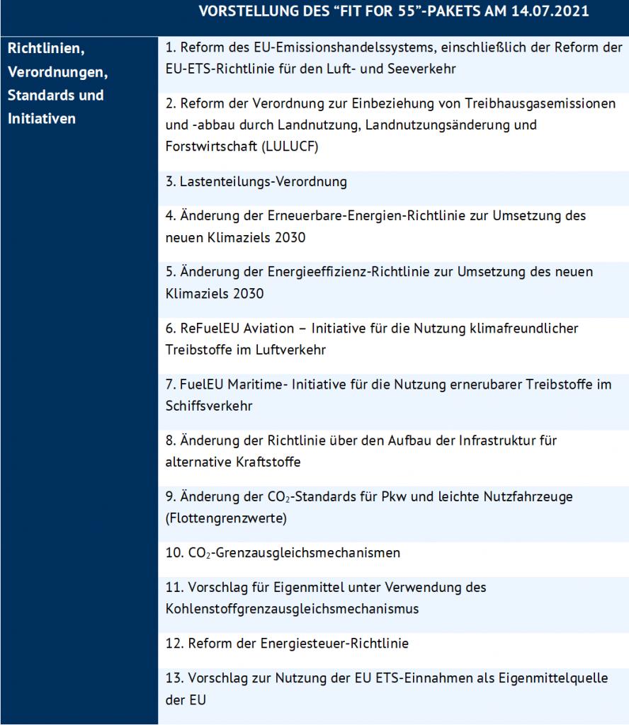 """dreizehn Vorschläge zur Änderung des EU ETS und anderen Maßnahmen des """"Fit for 55-Pakets, Energy Brainpool"""