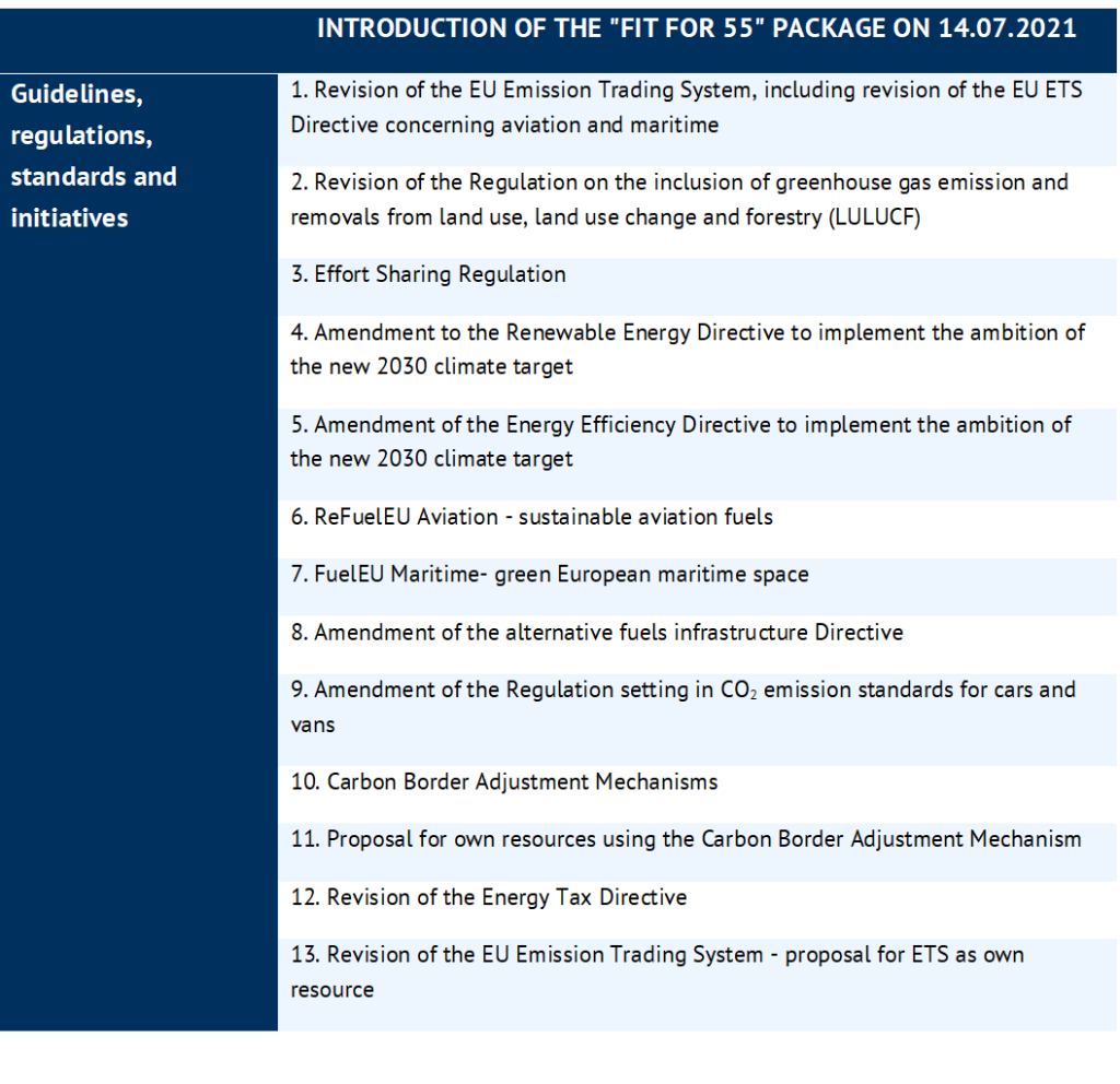 """thirteen proposals to amend the EU ETS and other measures in the """"Fit for 55 package, Energy Brainpool, EU ETS"""