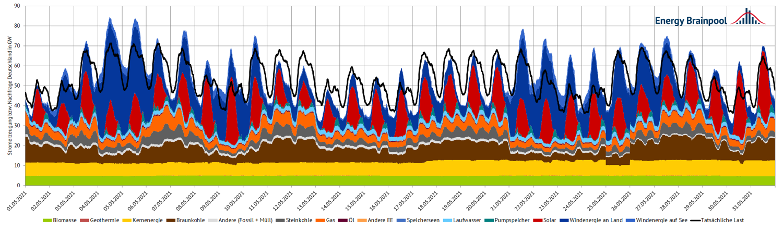 Stromerzeugung und Verbrauch im Mai 2021 in Deutschland (Quelle: Energy Brainpool).