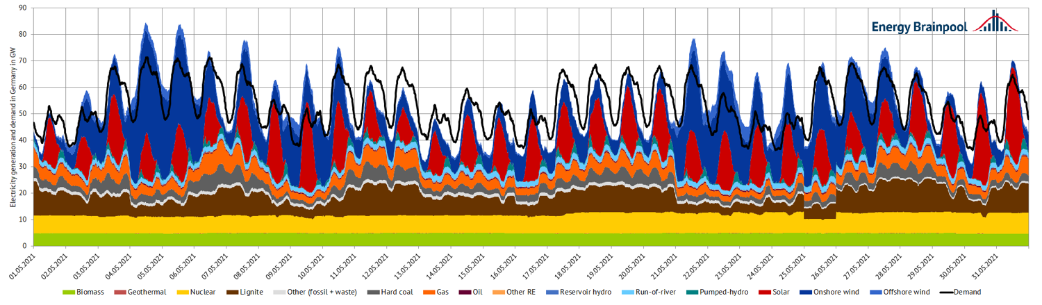 Power generation and demand in May 2021 in Germany (source: Energy Brainpool).