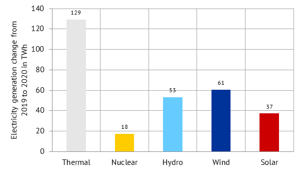 change in electricity generation of different technologies compared to the previous year in TWh , Energy Brainpool, China 2020
