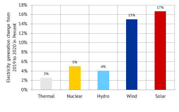 percentage change in electricity generation of different technologies compared to the previous year, Energy Brainpool, China 2020
