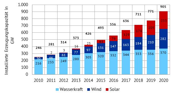 installierte Kapazitäten erneuerbarer Energien in China in GW (Quelle: Energy Brainpool), China 2020