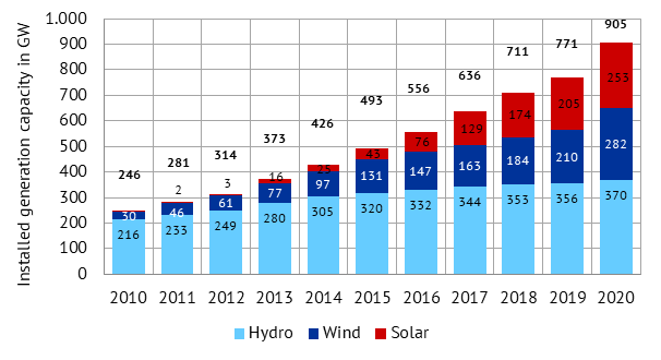 installed renewable energy capacities in China in GW, Energy Brainpool, China 2020