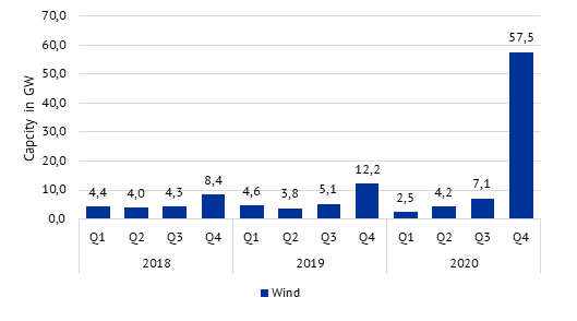 wind power plant additions in GW by quarter, Energy Brainpool, China 2020