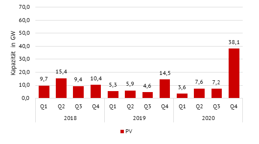 Zubau an PV-Anlagen in GW nach Quartal (Quelle: chinaenergyportal), Energy Brainpool, China 2020