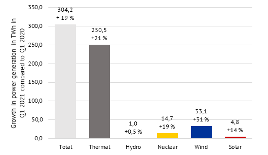 growth in power generation in Q1 2021 compared to Q1 2020 by technology, in per cent and in TWh, Energy Brainpool, China 2020