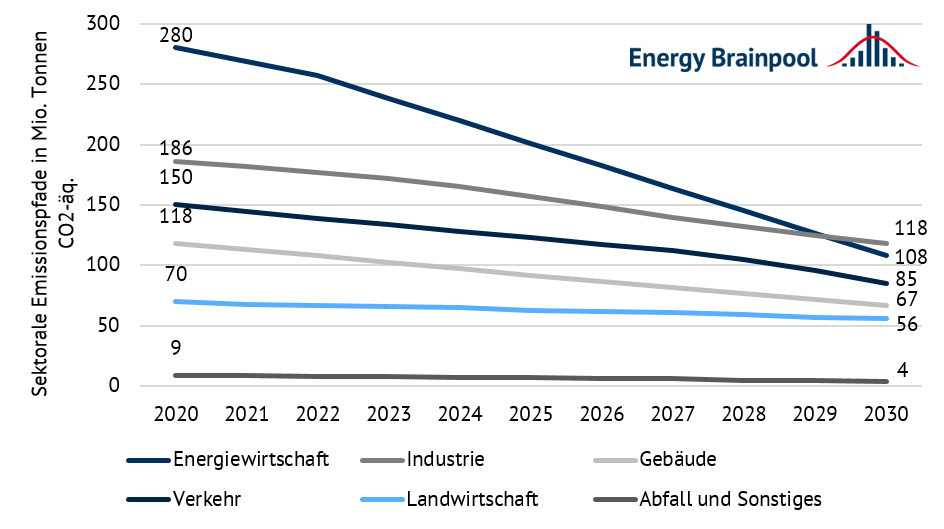 Sektorale Emissionspfade nach dem neuen Klimaschutzgesetz in Mio. Tonnen (Quelle: Energy Brainpool).