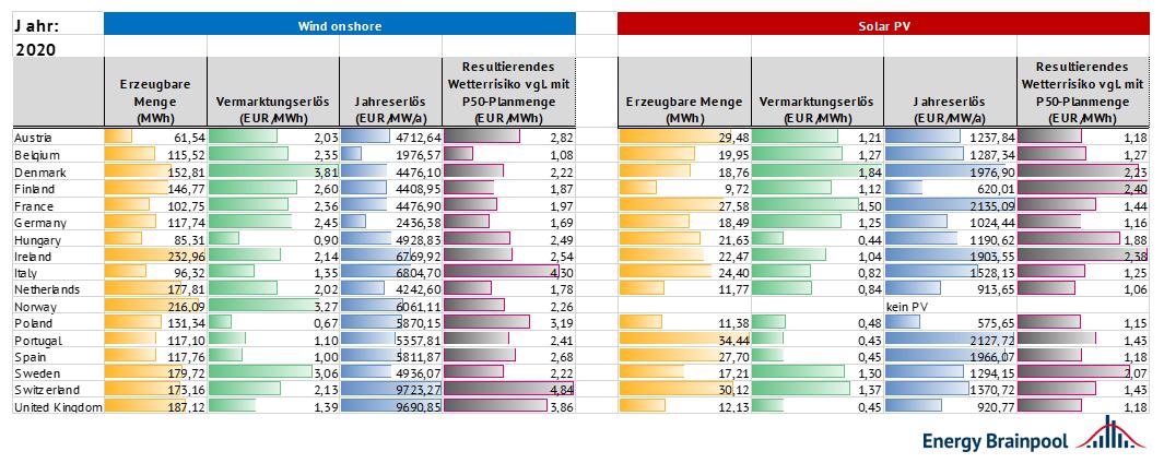 Vergleich der Wetterrisiken in unterschiedlichen Märkten im Jahr 2020 anhand der Wetterjahre 2005-2016