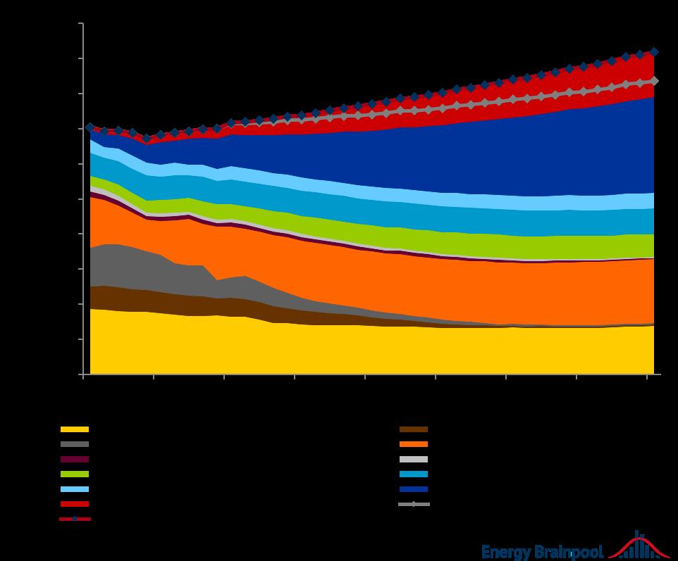 """Bruttostromerzeugung und -nachfrage nach Energieträgern EU-27 (zzgl. UK, NO und CH), Quelle: Energy Brainpool, """"Energy, transport and GHG emissions Trends to 2050 – Reference Scenario 2016"""", """"TYNDP 2020"""" [3]"""