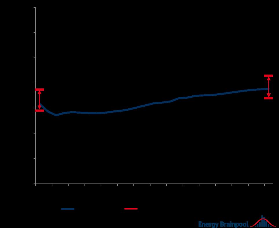 jährliche Baseload-Preise und Schwankungsbreite nationaler Einzelmärkte ausgewählter Staaten in Europa im Durchschnitt, Quelle: Energy Brainpool